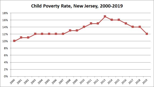 2000-2019_NJ_Child_Poverty_Rate