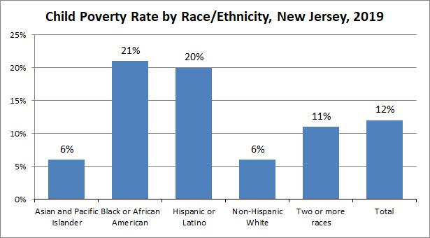 2019_nj_child_poverty_by_race_ethnicity_2
